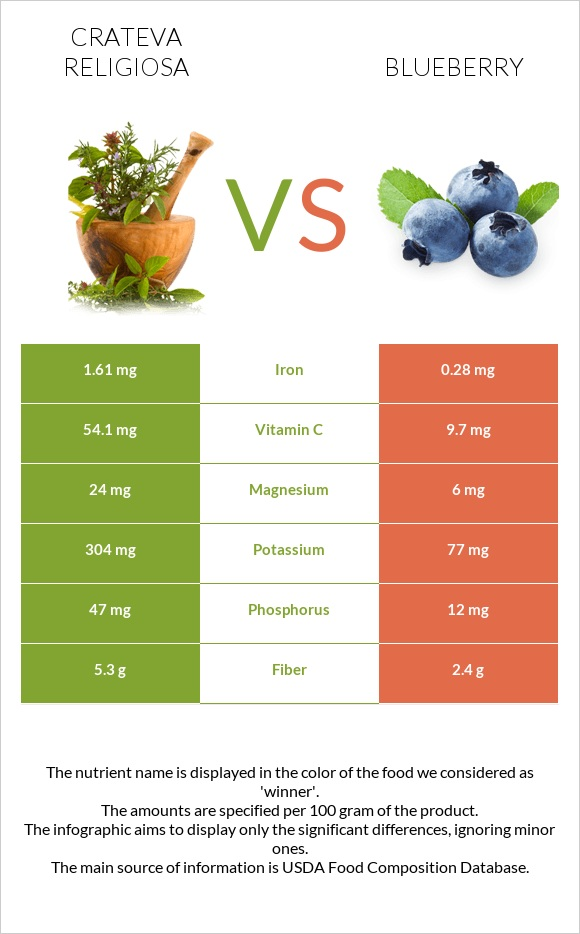 Crateva religiosa vs Blueberry infographic