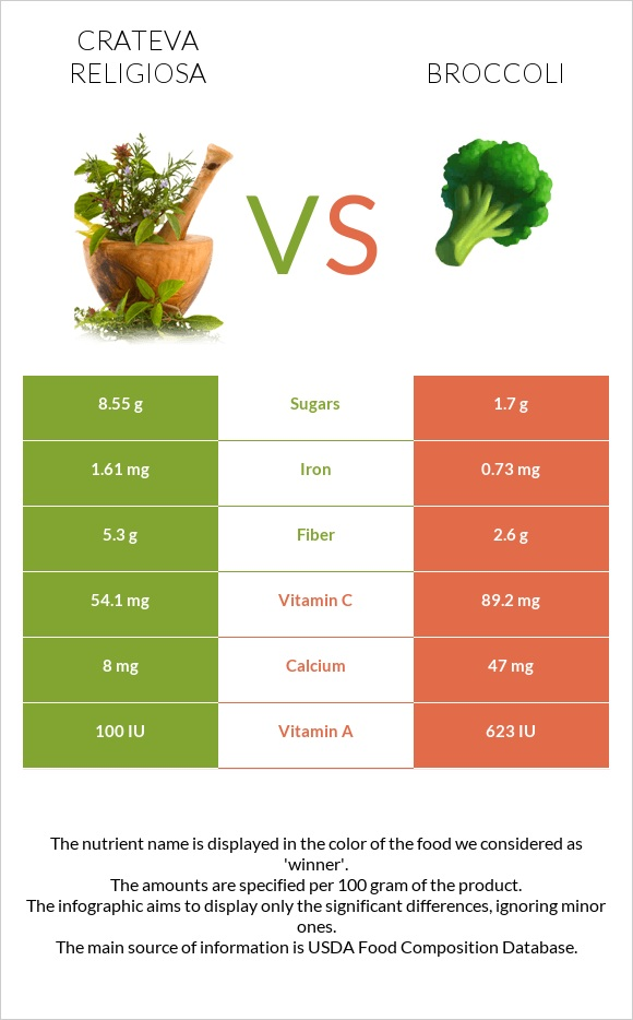 Crateva religiosa vs Broccoli infographic