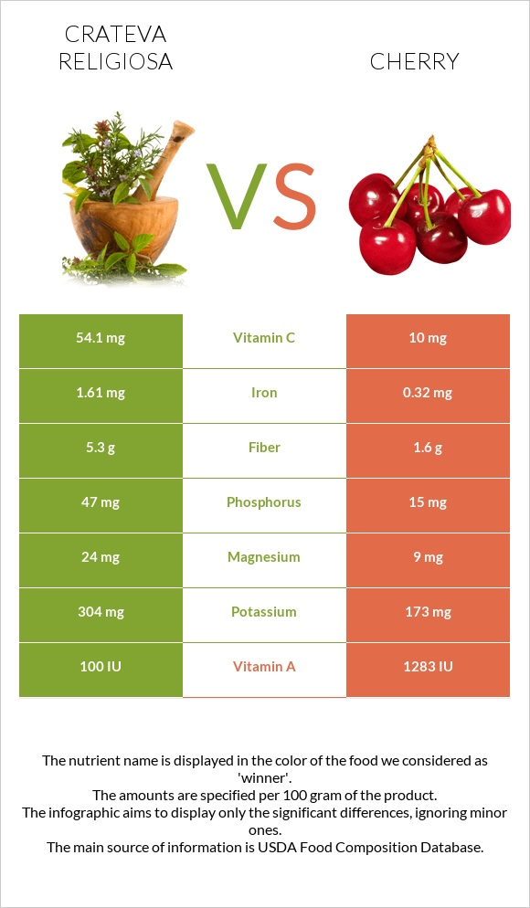 Crateva religiosa vs Cherry infographic