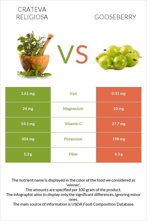 Crateva religiosa vs Gooseberry infographic