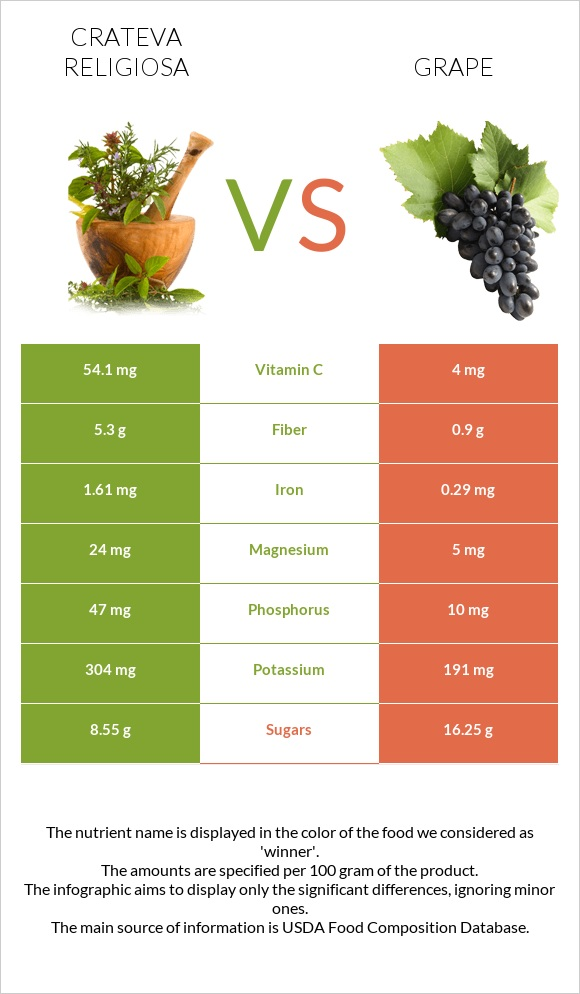 Crateva religiosa vs Grape infographic
