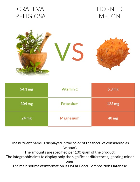 Crateva religiosa vs Horned melon infographic