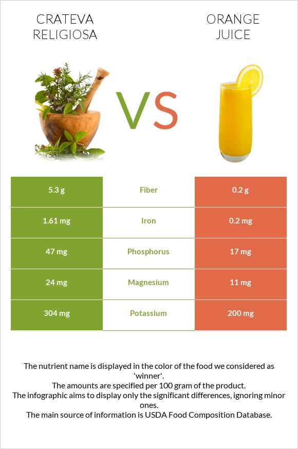 Crateva religiosa vs Orange juice infographic