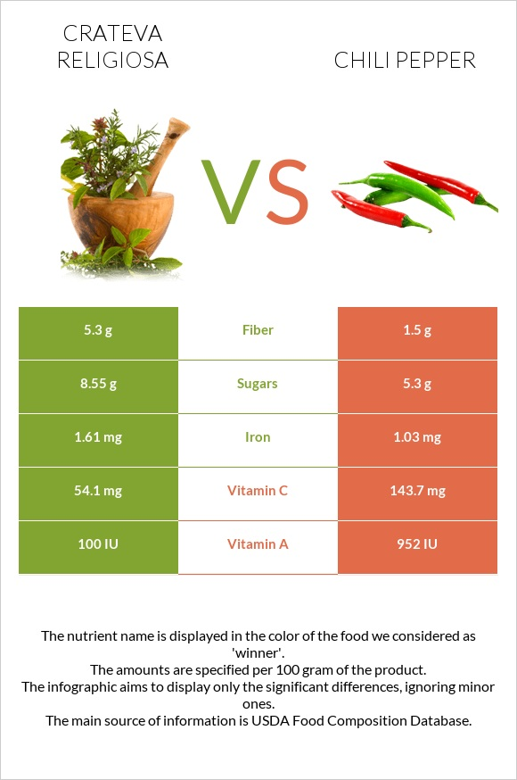 Crateva religiosa vs Chili pepper infographic