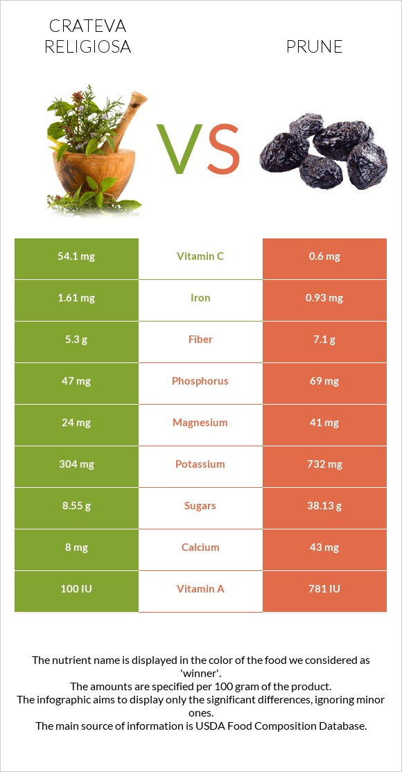 Crateva religiosa vs Prune infographic