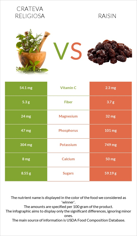 Crateva religiosa vs Raisin infographic