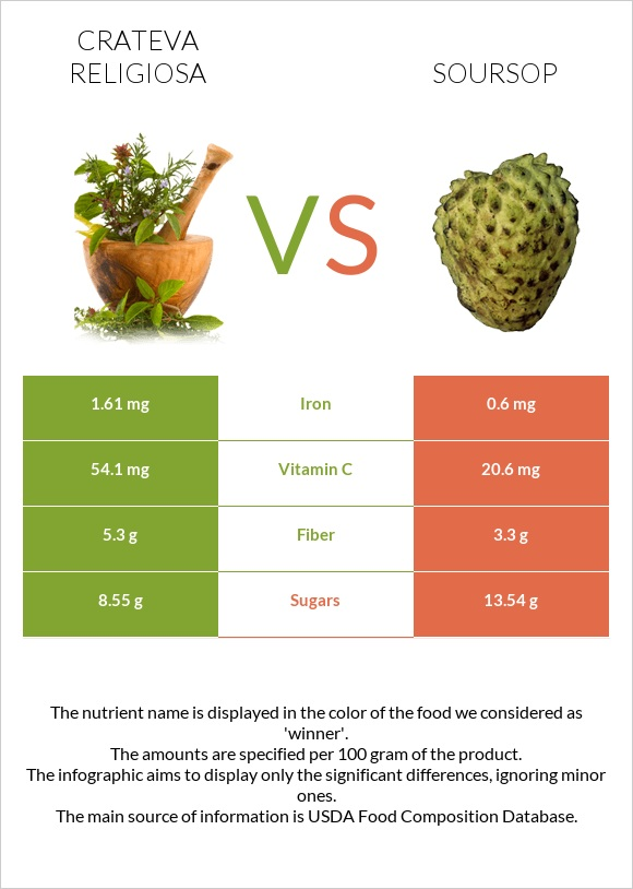 Crateva religiosa vs Soursop infographic