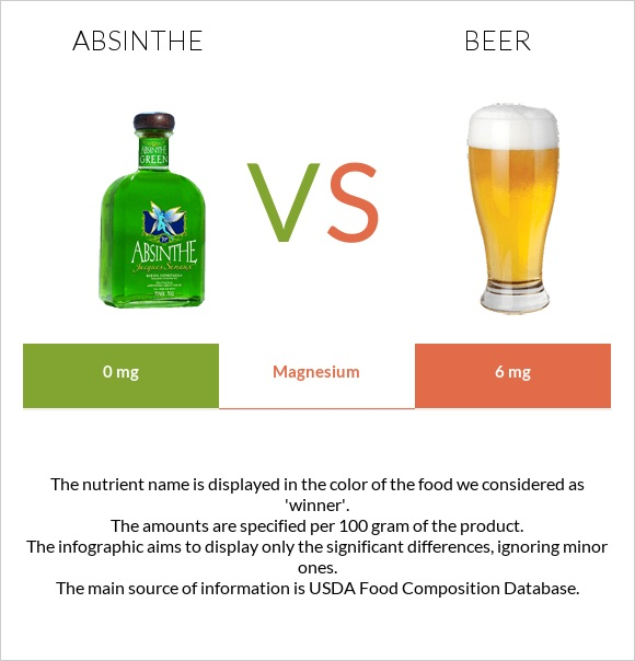 Absinthe vs Beer infographic