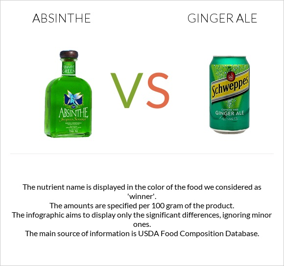 Absinthe vs Ginger ale infographic