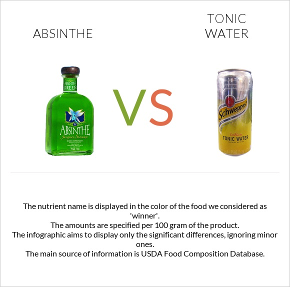 Absinthe vs Tonic water infographic