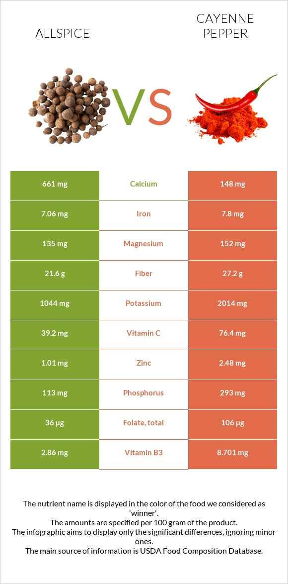 Allspice vs Cayenne pepper infographic