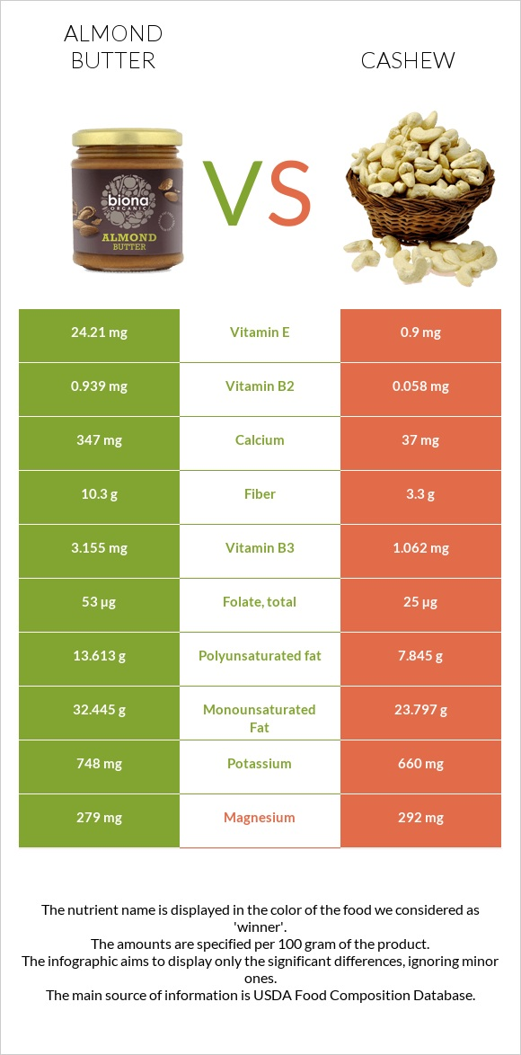 Almond butter vs Cashew infographic