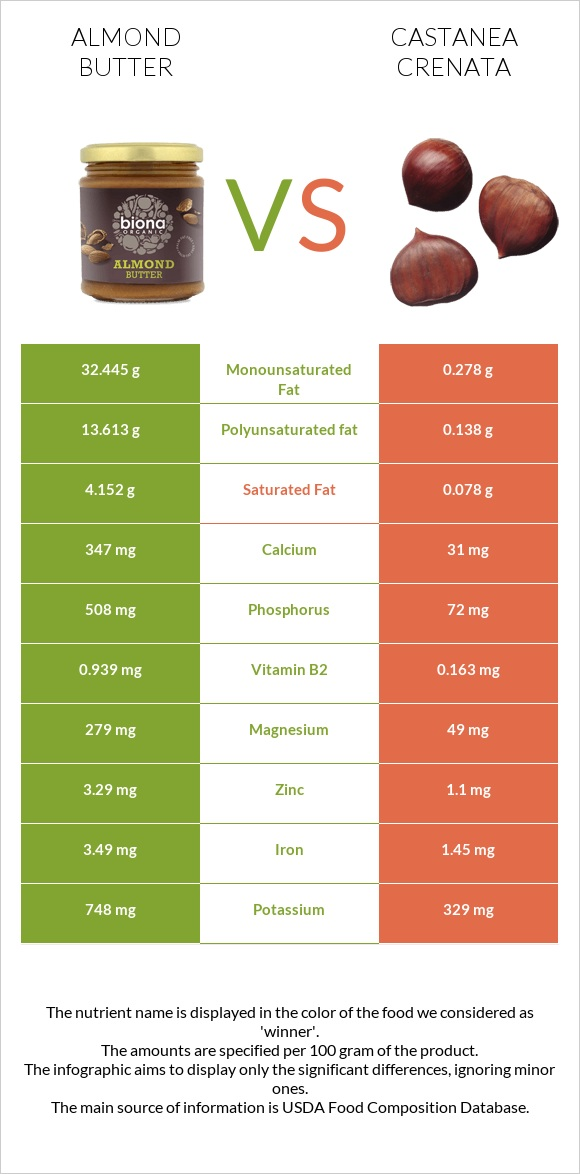 Almond butter vs Castanea crenata infographic