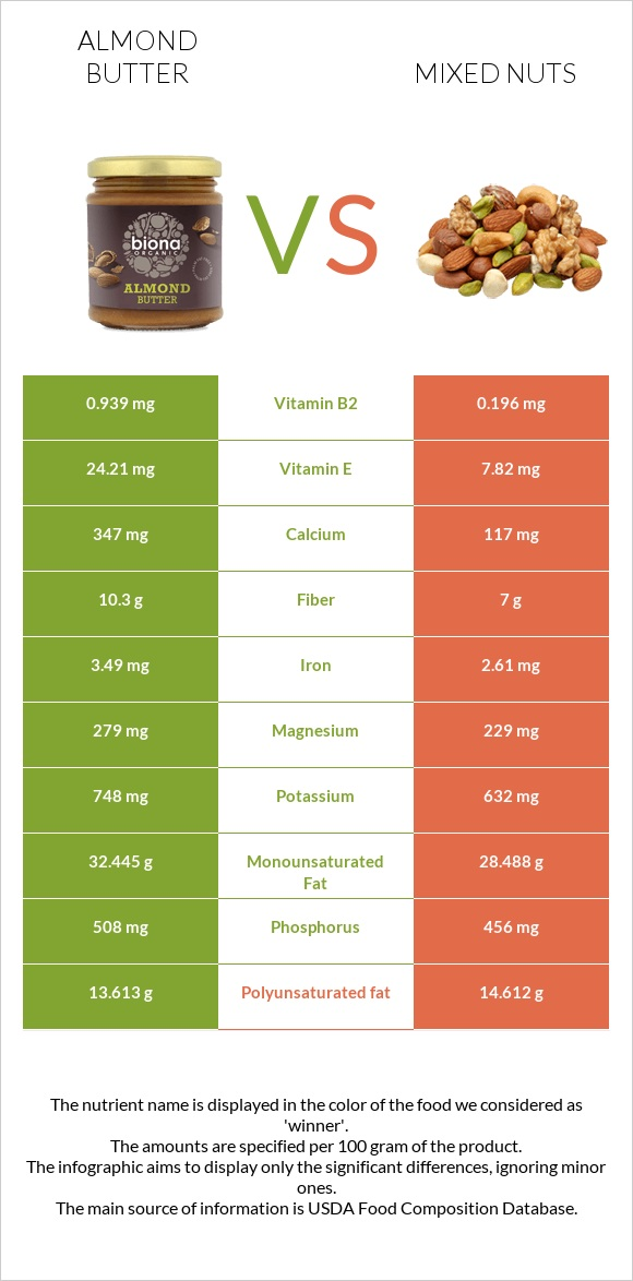 Almond butter vs Mixed nuts infographic