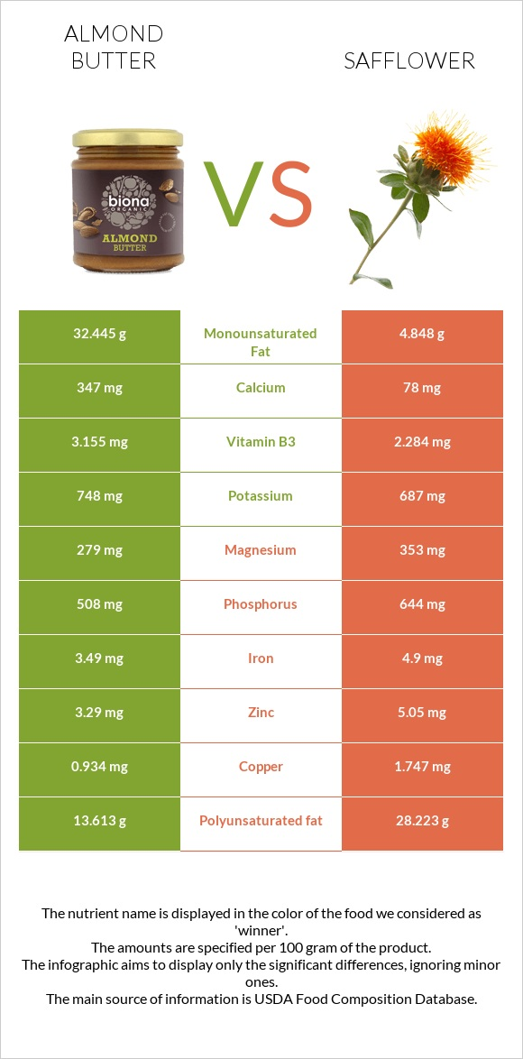 Almond butter vs Safflower infographic