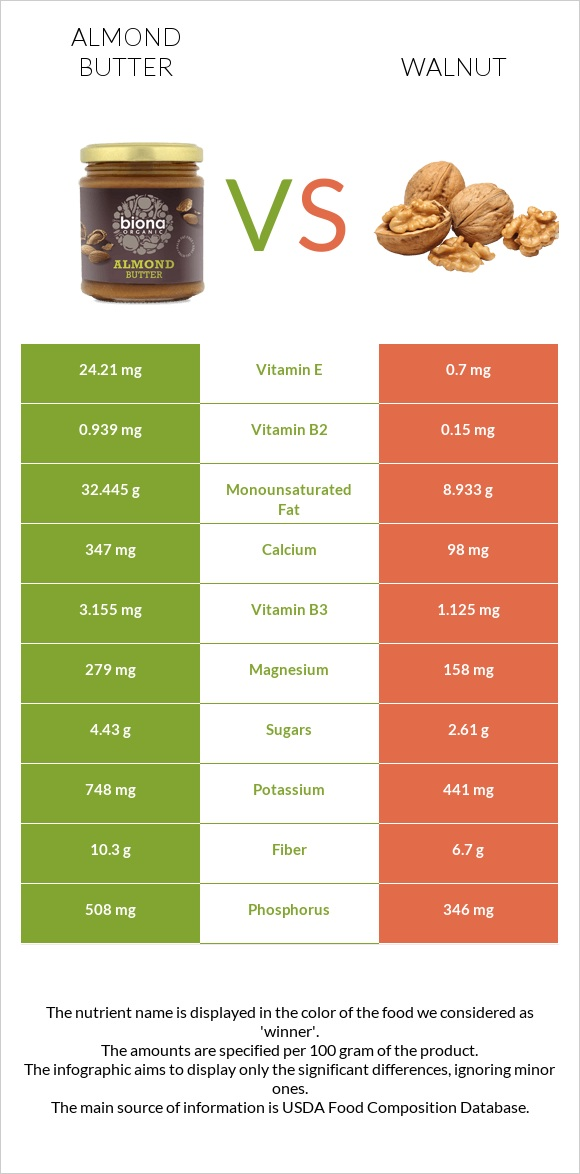 Almond butter vs Walnut infographic