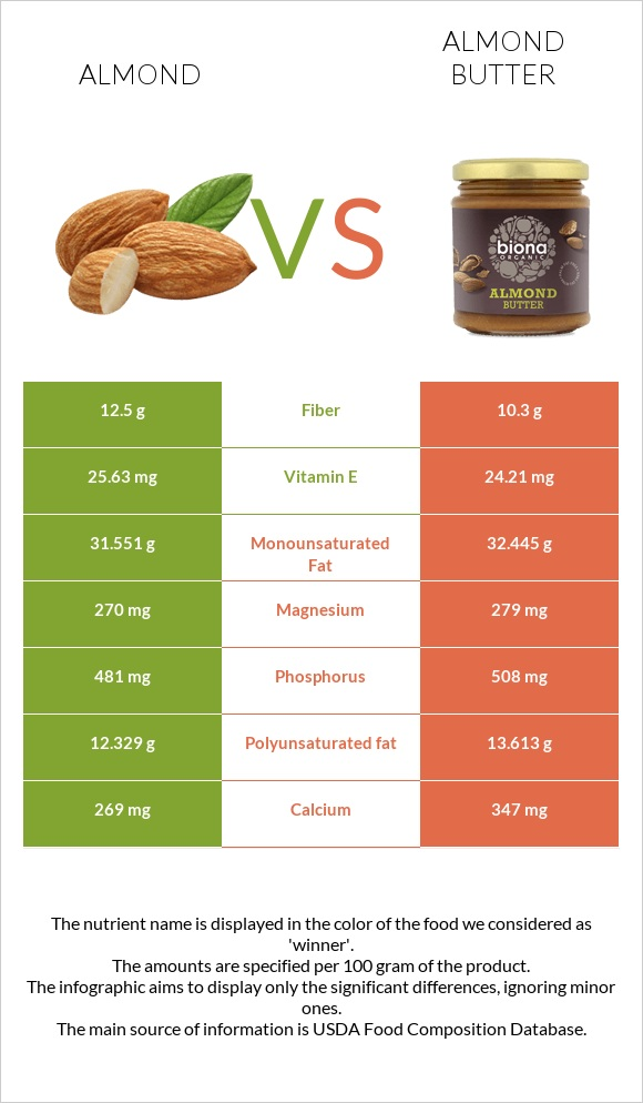 Almond vs Almond butter infographic