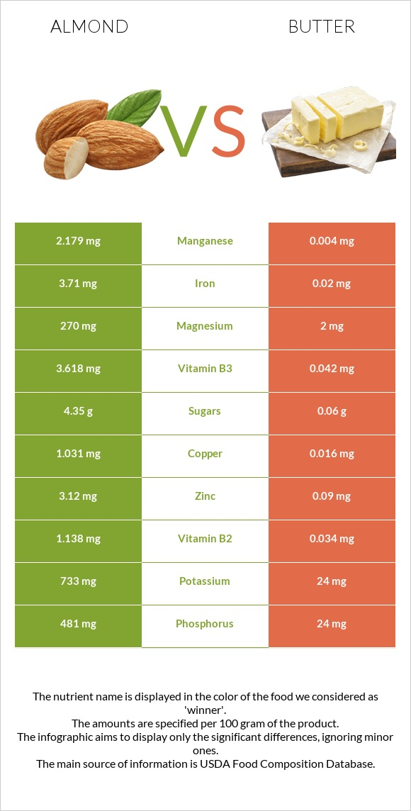 Almond vs Butter infographic
