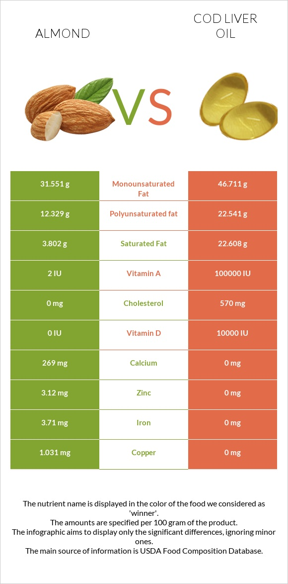 Almond vs Cod liver oil infographic