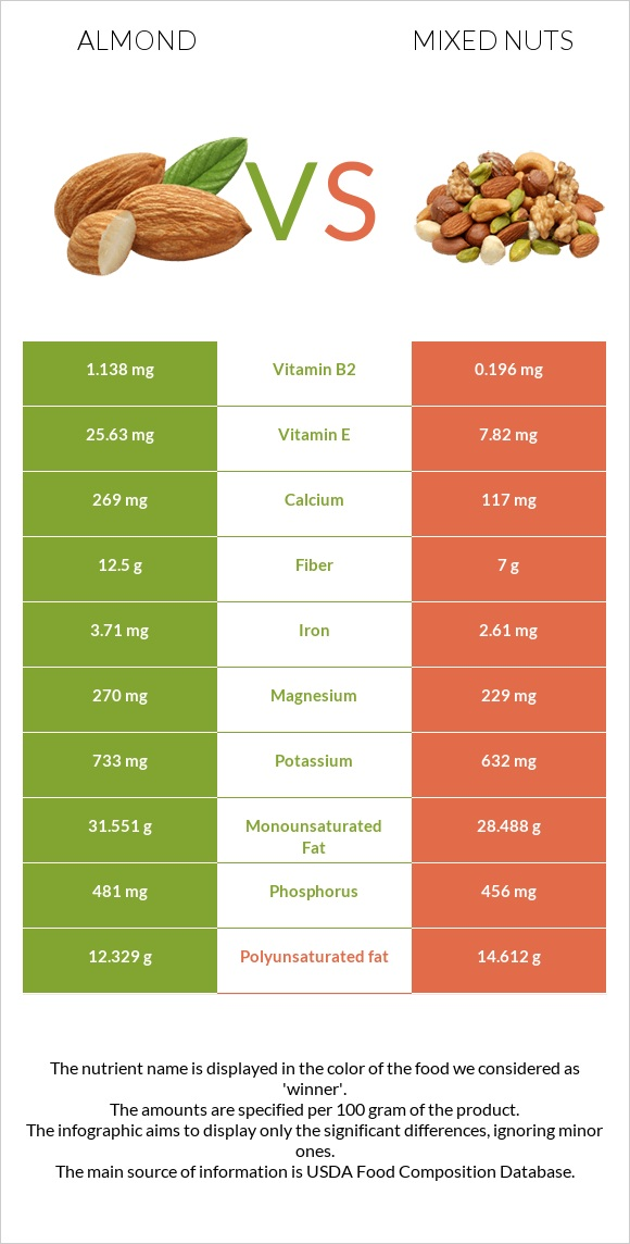 Almond vs Mixed nuts infographic