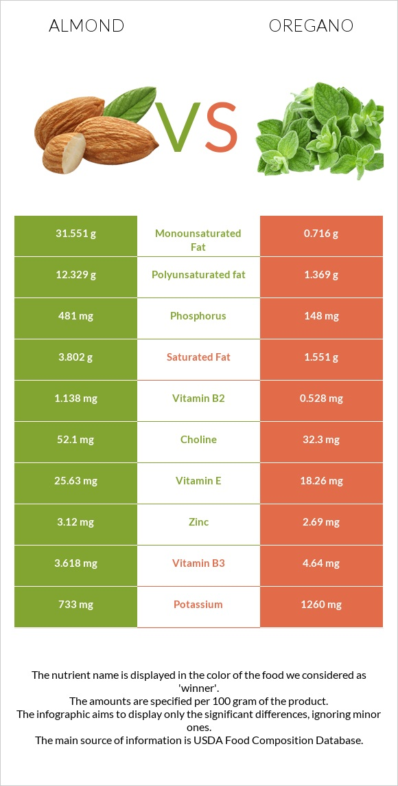 Almond vs Oregano infographic