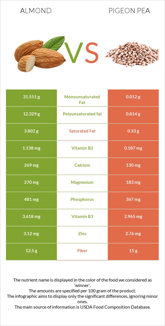 Almond vs Pigeon pea infographic