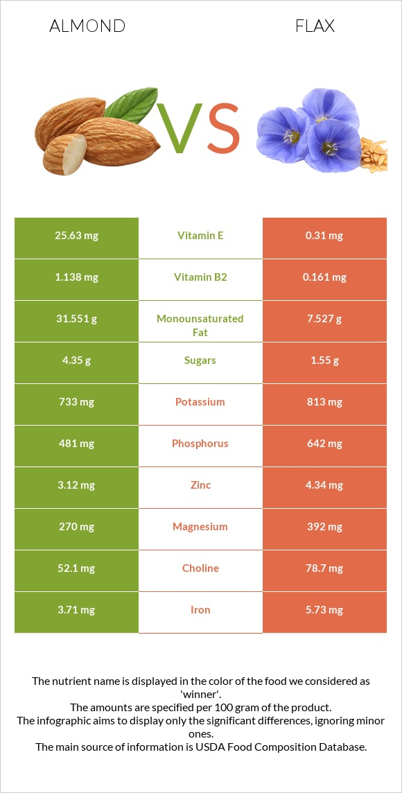 Almond vs Flax infographic