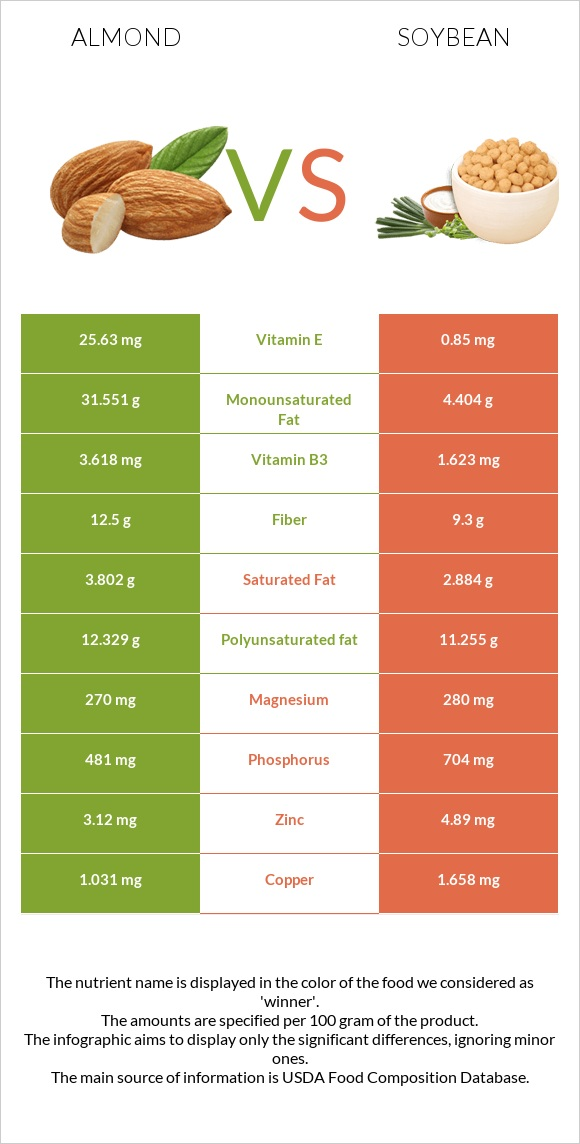 Almond vs Soybean infographic
