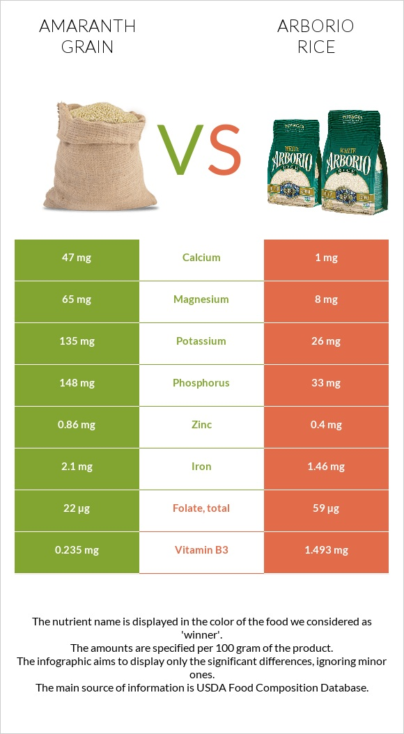 Amaranth grain vs Arborio rice infographic