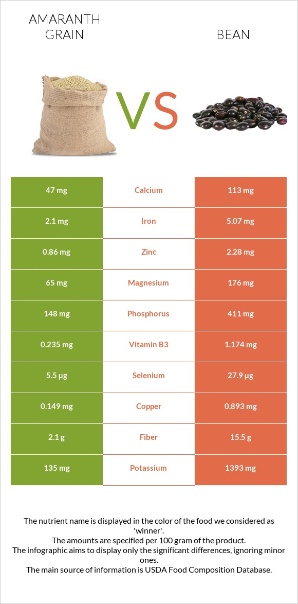 Amaranth grain vs Bean infographic