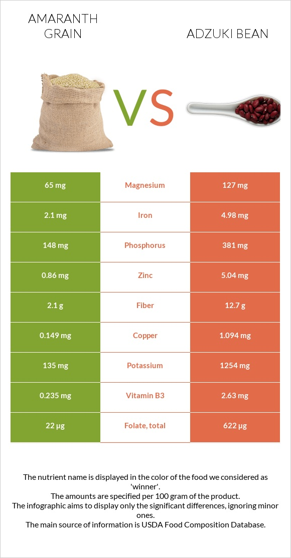 Amaranth grain vs Adzuki bean infographic