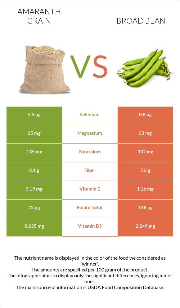 Amaranth grain vs Broad bean infographic