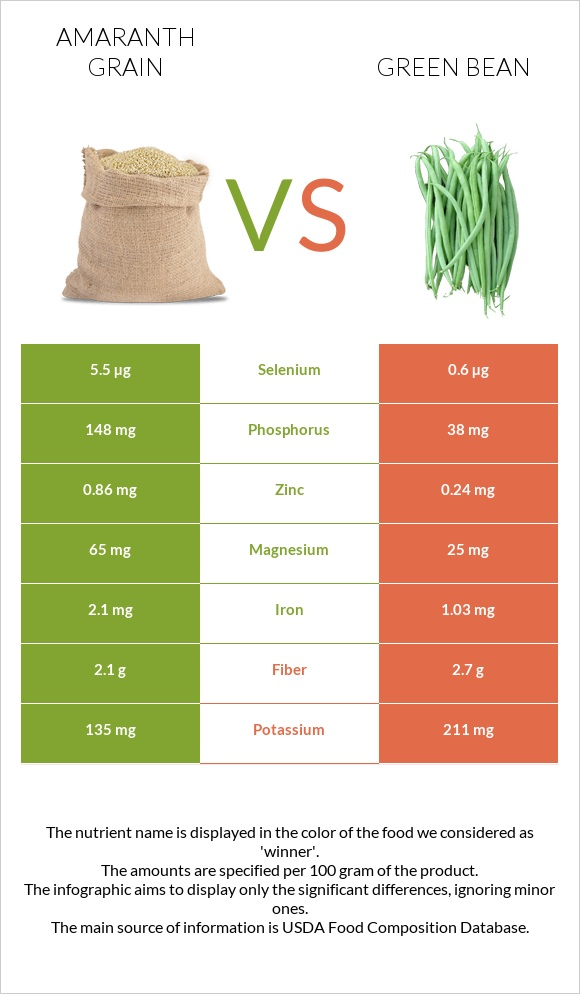 Amaranth grain vs Green bean infographic