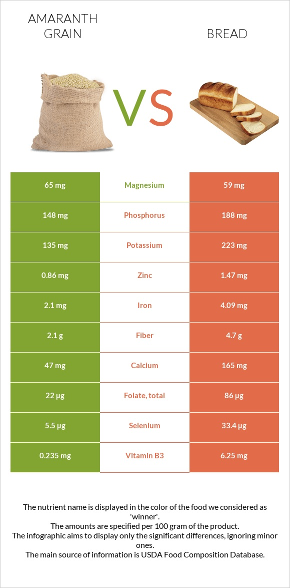 Amaranth grain vs Bread infographic