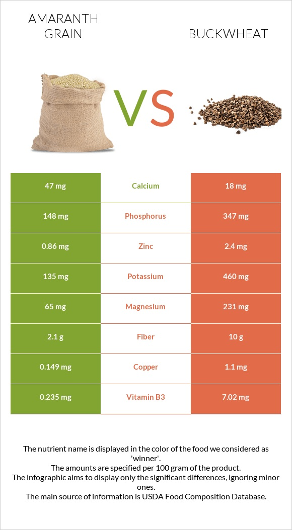 Amaranth grain vs Buckwheat infographic