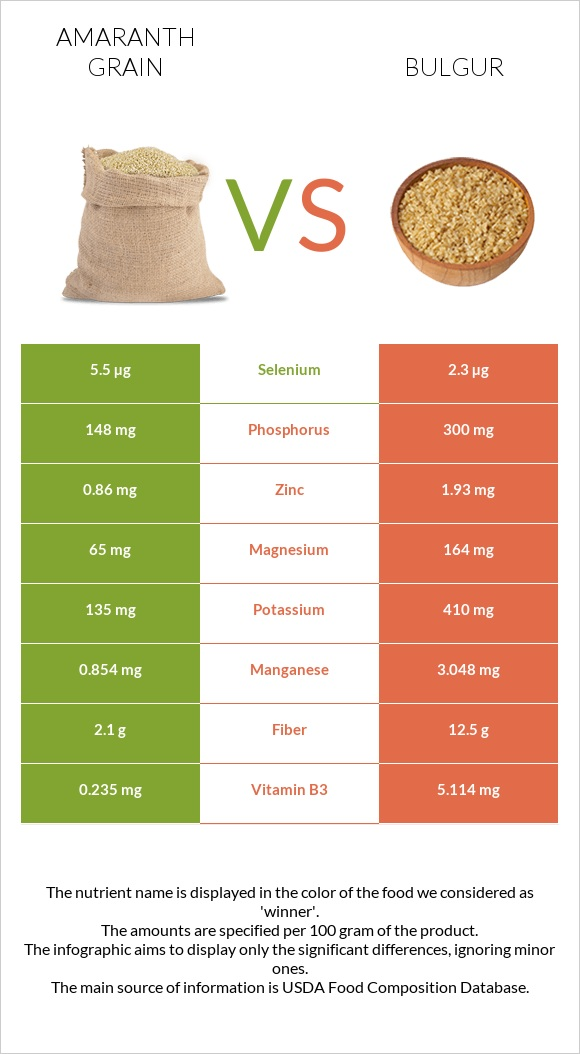 Amaranth grain vs Bulgur infographic
