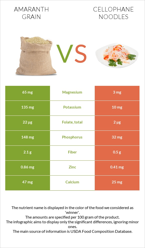 Amaranth grain vs Cellophane noodles infographic