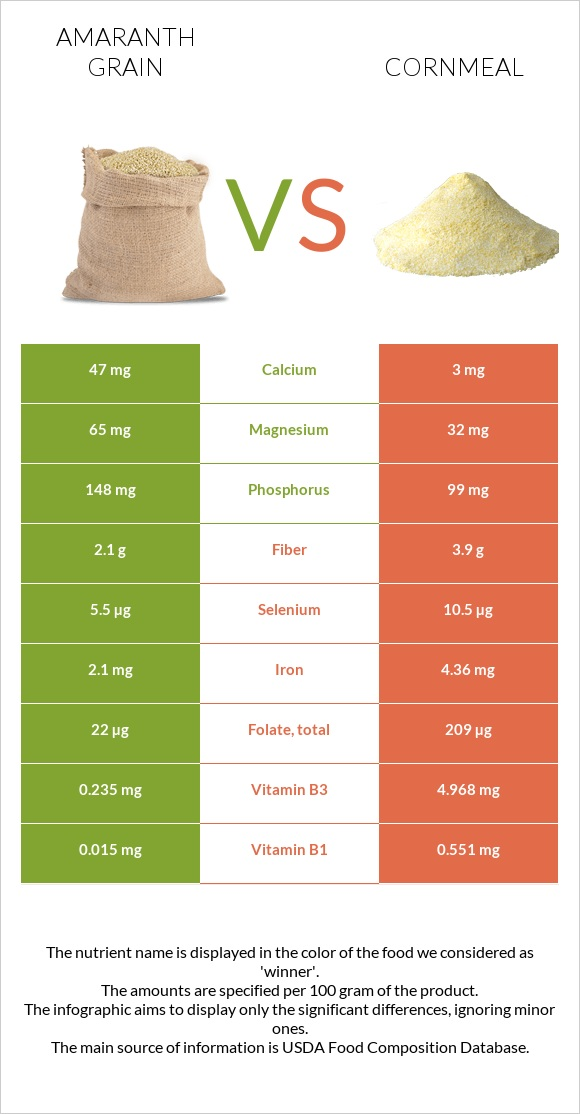 Amaranth grain vs Cornmeal infographic