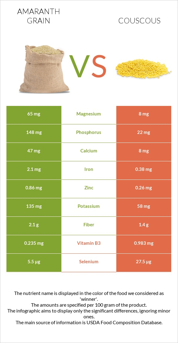 Amaranth grain vs Couscous infographic