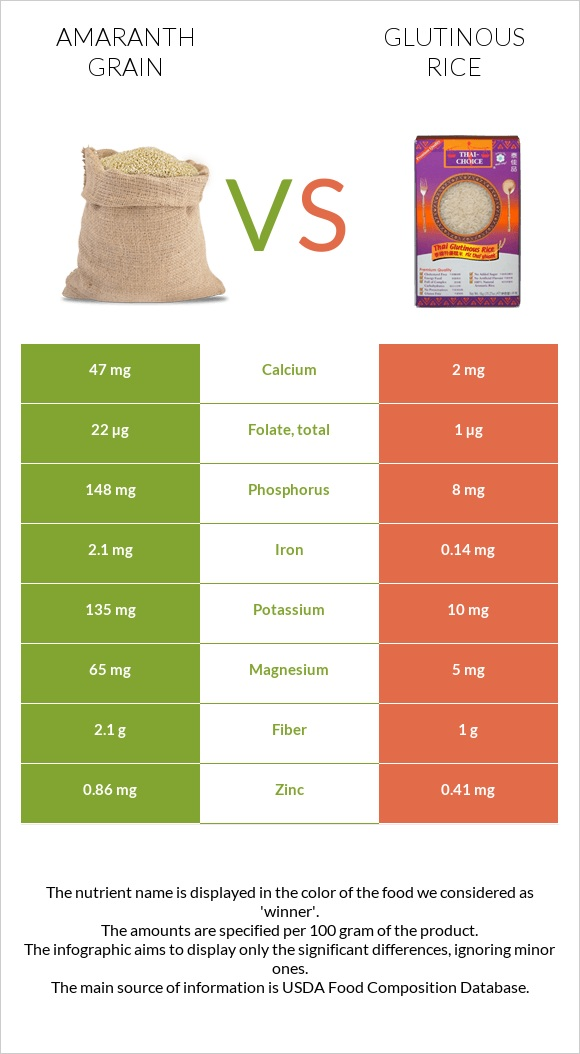 Amaranth grain vs Glutinous rice infographic