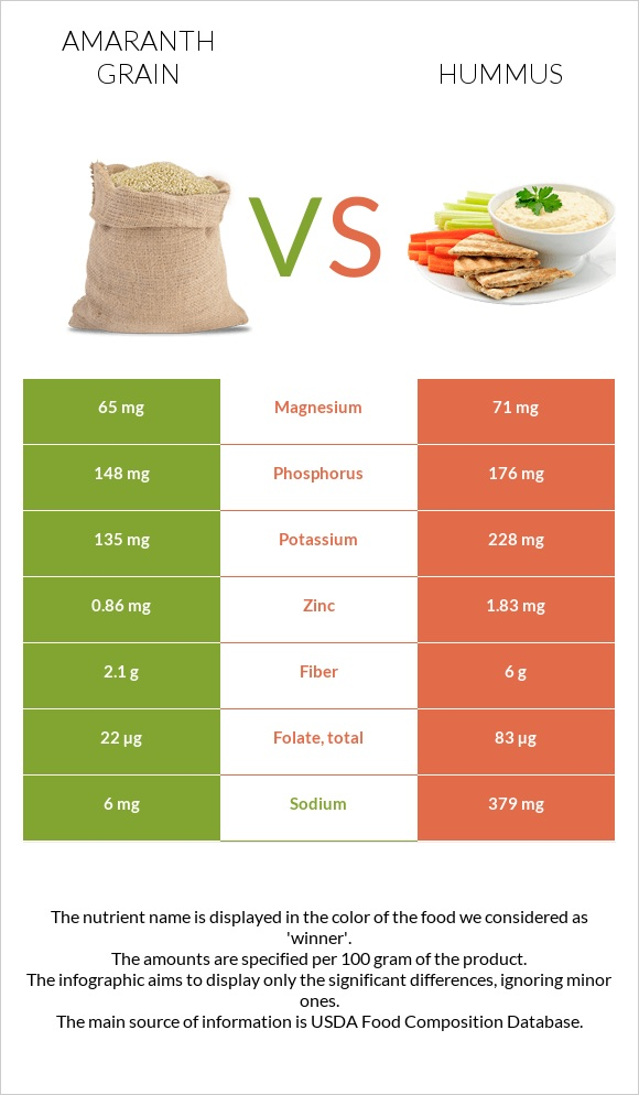 Amaranth grain vs Hummus infographic