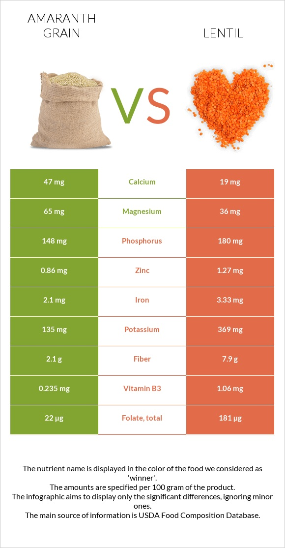 Amaranth grain vs Lentil infographic
