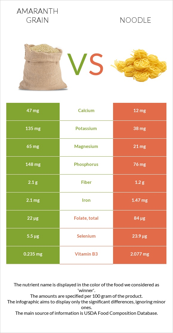 Amaranth grain vs Noodle infographic