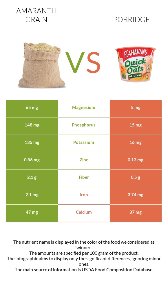 Amaranth grain vs Porridge infographic
