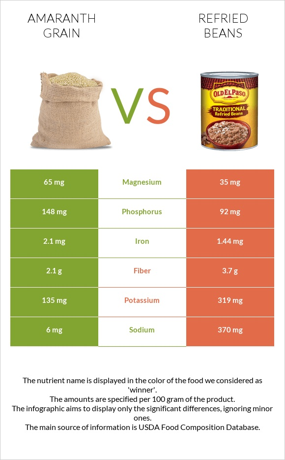 Amaranth grain vs Refried beans infographic