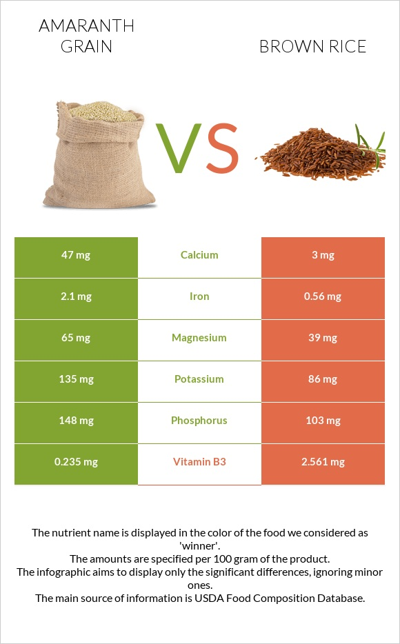 Amaranth grain vs Brown rice infographic
