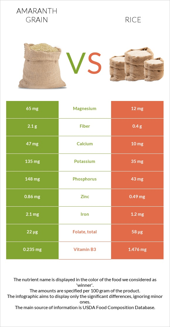 Amaranth grain vs Rice infographic