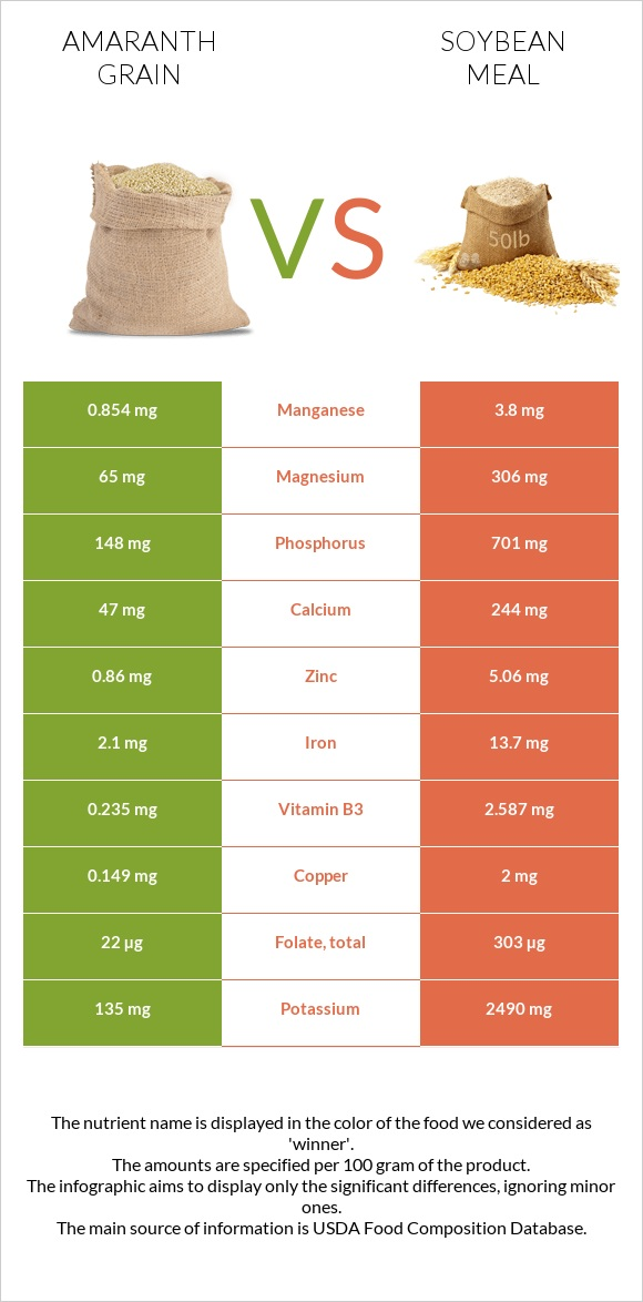 Amaranth grain vs Soybean meal infographic