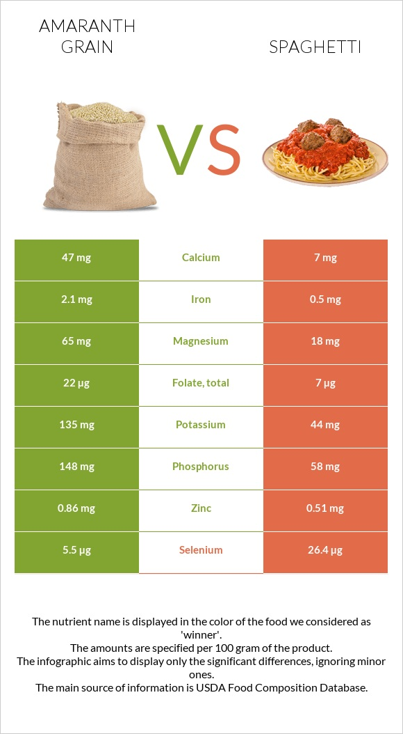 Amaranth grain vs Spaghetti infographic