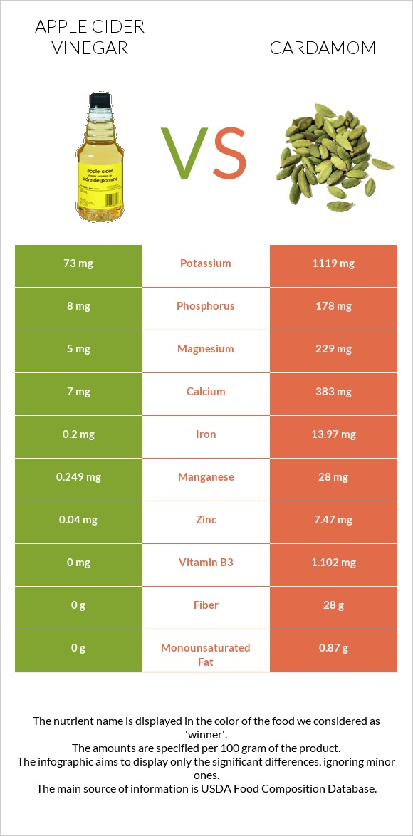 Apple cider vinegar vs Cardamom infographic
